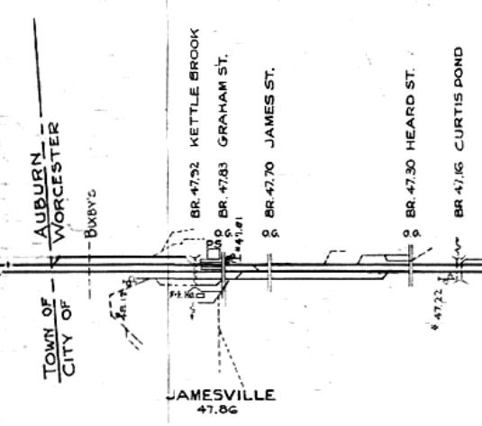 Jamesville Track Chart